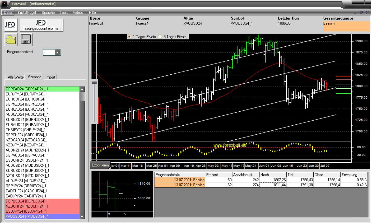 Morning-Briefing-ForexBull-GOLD-erneut-mit-einem-Short-Setup-Chartanalyse-JFD-Bank-GodmodeTrader.de-3