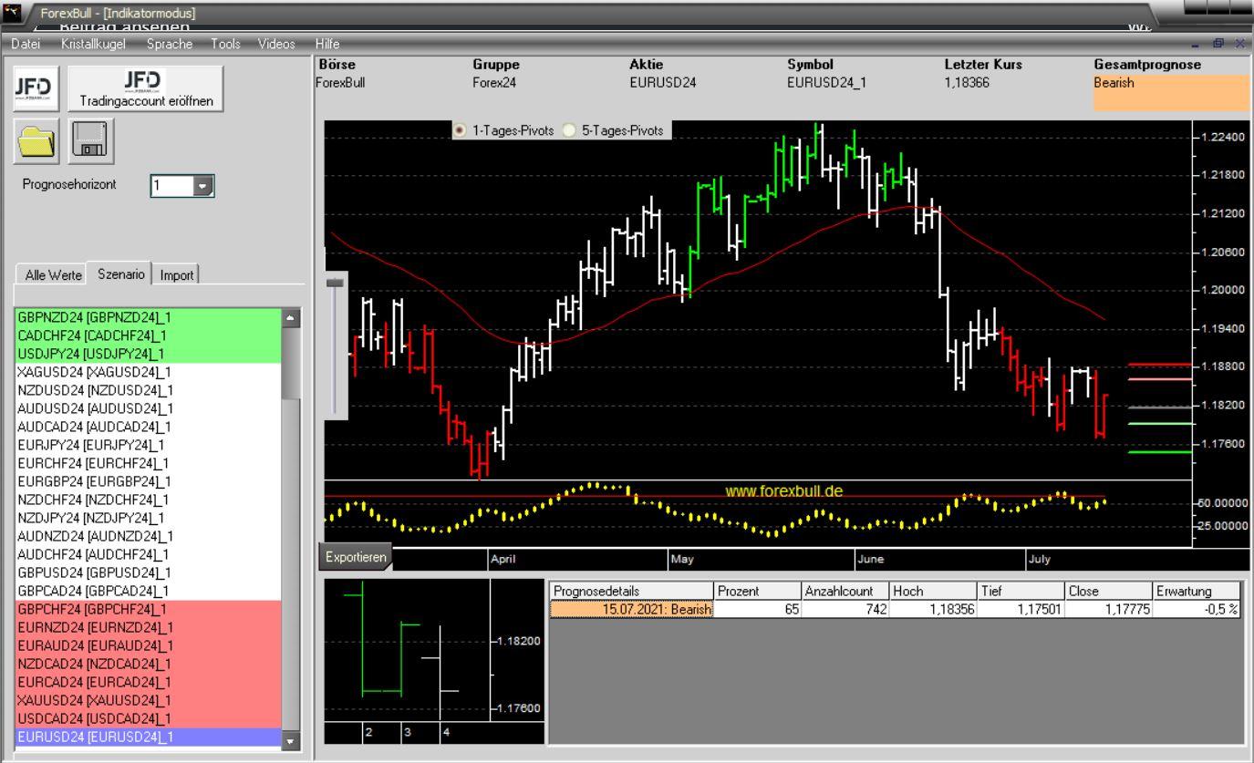 Morning-Briefing-ForexBull-EUR-USD-mit-Short-Setup-ebenso-wie-GOLD-Chartanalyse-JFD-Bank-GodmodeTrader.de-3