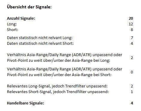 Morning-Briefing-ForexBull-GOLD-mit-einem-Short-Setup-Chartanalyse-JFD-Bank-GodmodeTrader.de-1