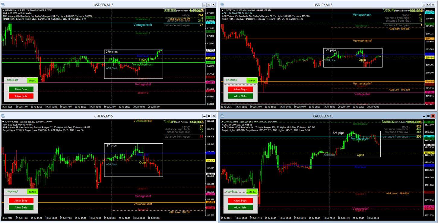 Morning-Briefing-ForexBull-GOLD-mit-einem-Short-Setup-Chartanalyse-JFD-Bank-GodmodeTrader.de-2