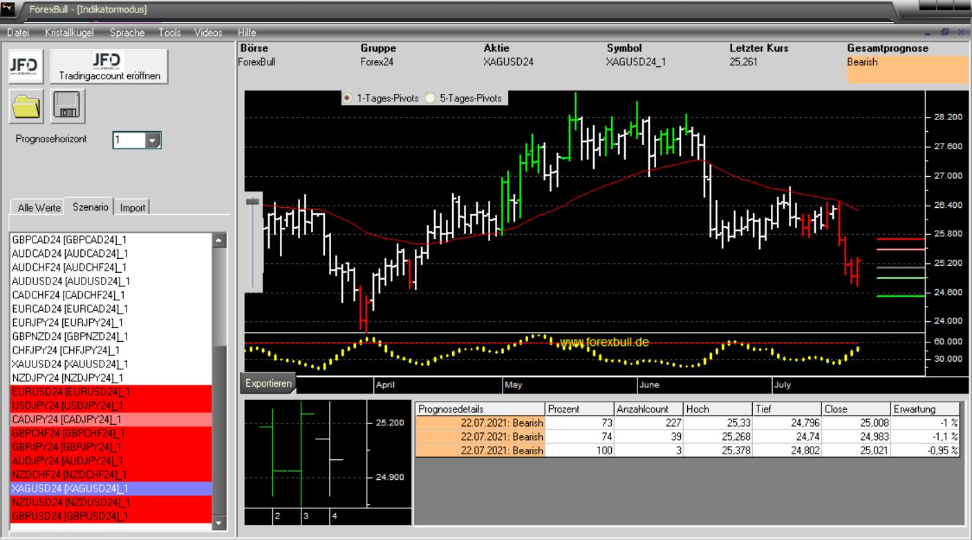 Morning-Briefing-ForexBull-SILBER-mit-einem-Short-Setup-Chartanalyse-JFD-Bank-GodmodeTrader.de-3