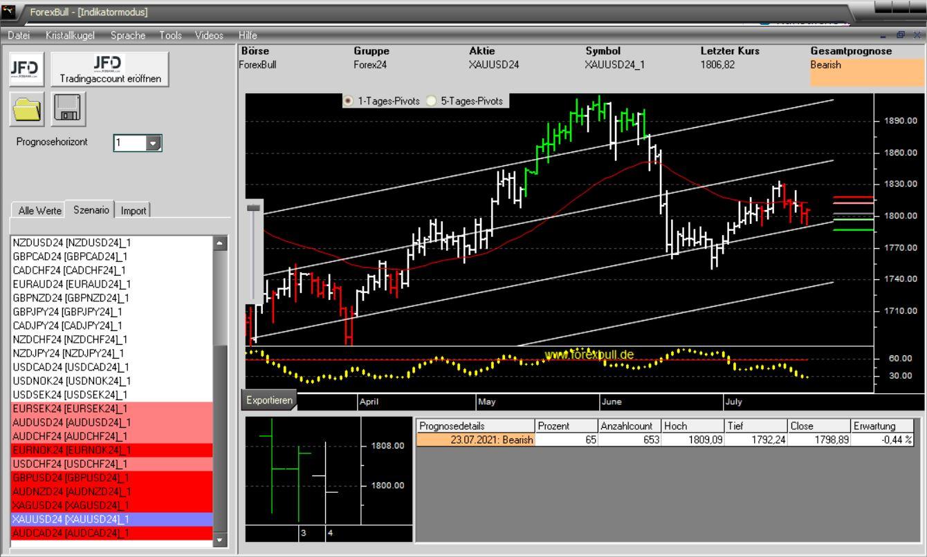 Morning-Briefing-ForexBull-GOLD-SILBER-mit-Short-Setups-zum-Wochenschluss-Chartanalyse-JFD-Bank-GodmodeTrader.de-3