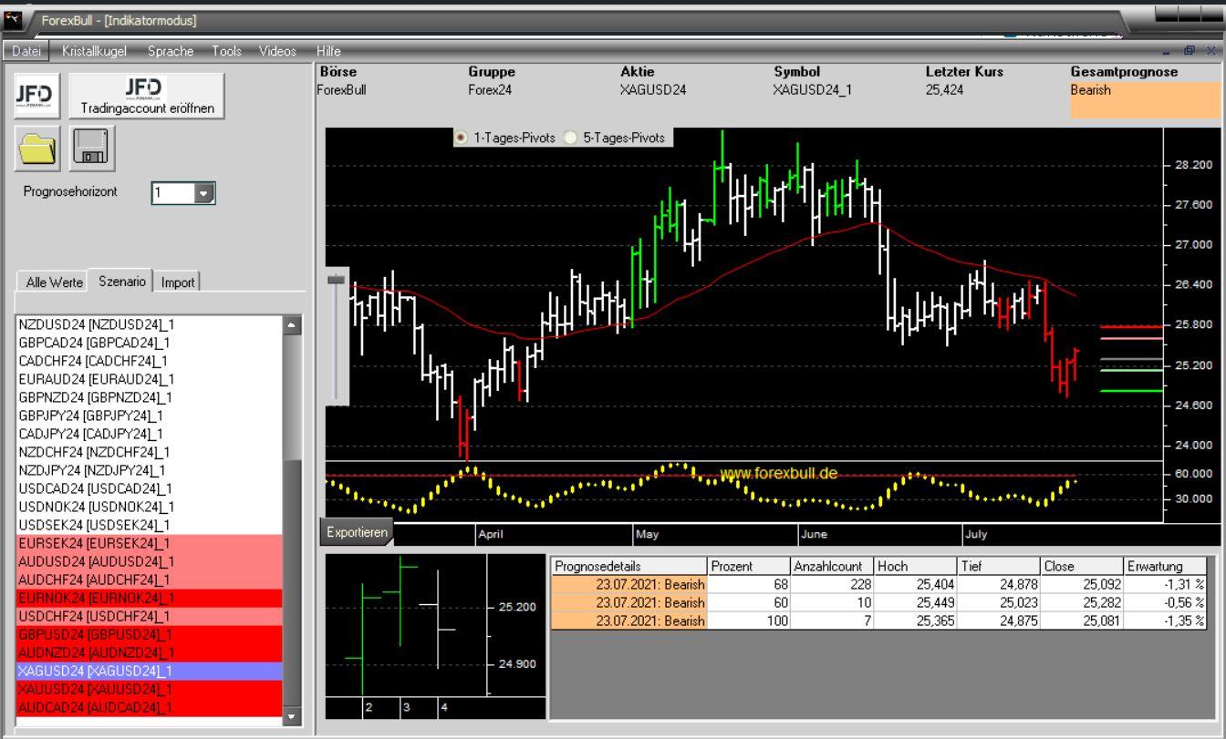 Morning-Briefing-ForexBull-GOLD-SILBER-mit-Short-Setups-zum-Wochenschluss-Chartanalyse-JFD-Bank-GodmodeTrader.de-4