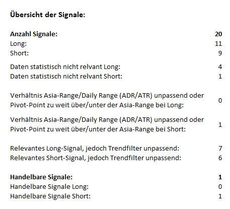 Morning-Briefing-ForexBull-GOLD-SILBER-mit-Short-Setups-Chartanalyse-JFD-Bank-GodmodeTrader.de-1