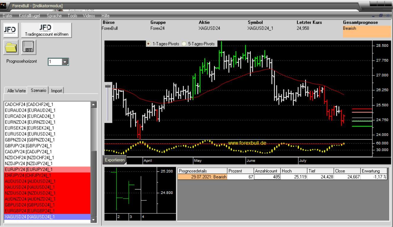 Morning-Briefing-ForexBull-GOLD-SILBER-mit-Short-Setups-Chartanalyse-JFD-Bank-GodmodeTrader.de-3