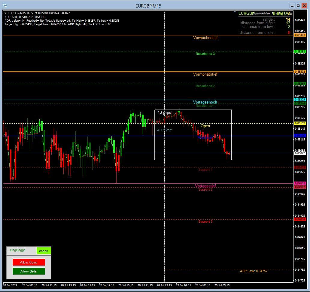 Morning-Briefing-ForexBull-GOLD-SILBER-mit-Short-Setups-Chartanalyse-JFD-Bank-GodmodeTrader.de-2