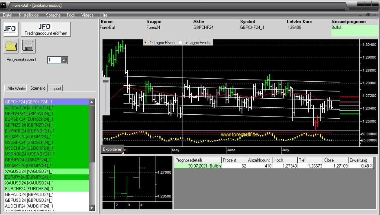Morning-Briefing-ForexBull-EUR-JPY-und-GBP-CHF-mit-Long-Setups-Chartanalyse-JFD-Bank-GodmodeTrader.de-3