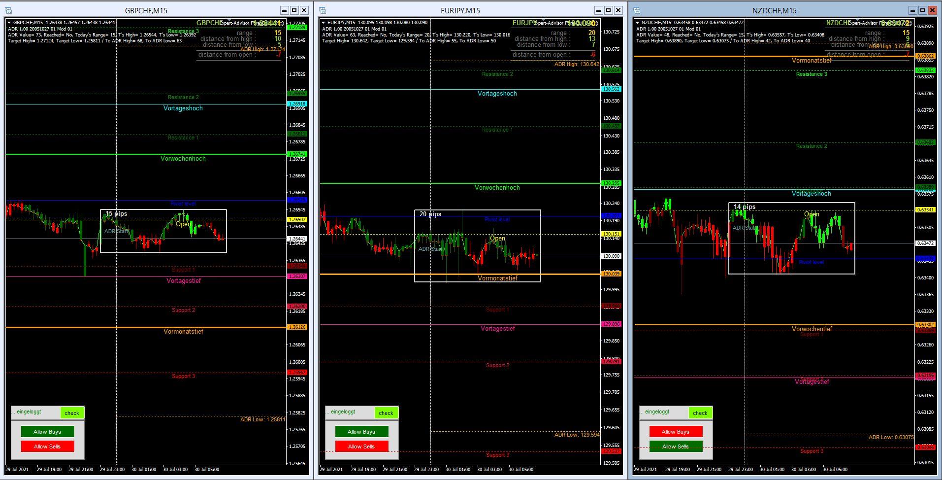 Morning-Briefing-ForexBull-EUR-JPY-und-GBP-CHF-mit-Long-Setups-Chartanalyse-JFD-Bank-GodmodeTrader.de-2