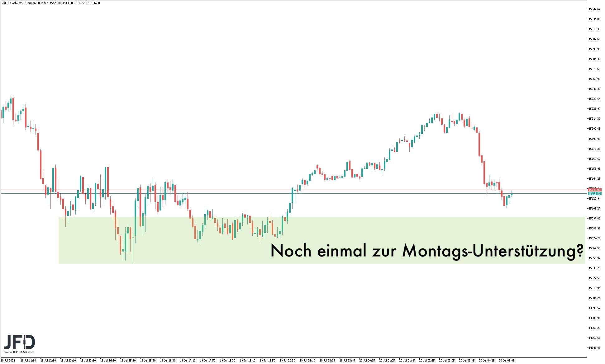 Dominiert-das-größere-Signal-im-DAX-heute-weiter-Kommentar-JFD-Bank-GodmodeTrader.de-6