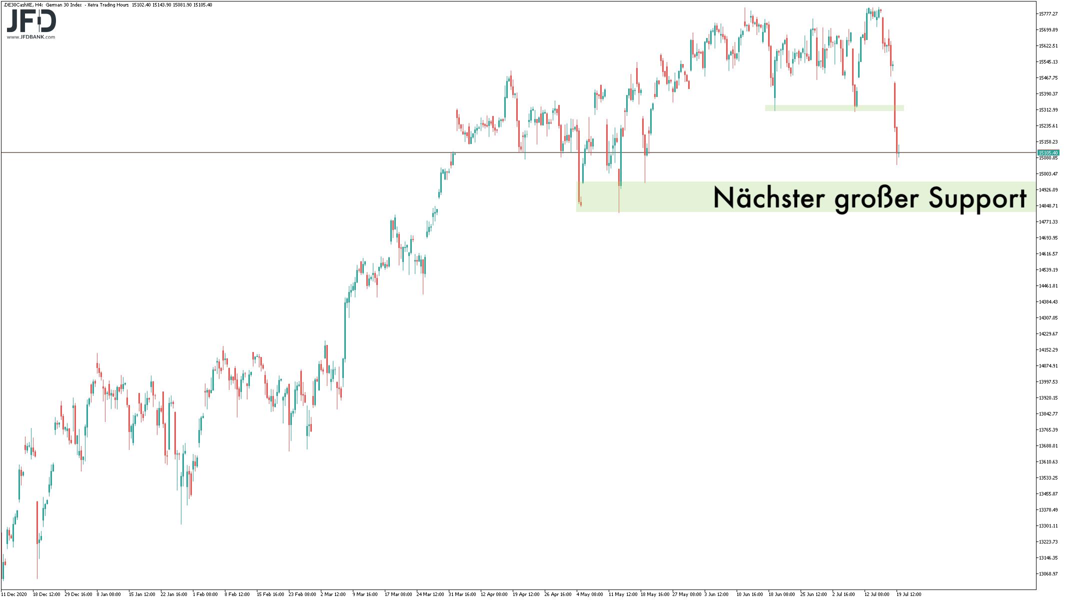 Dominiert-das-größere-Signal-im-DAX-heute-weiter-Kommentar-JFD-Bank-GodmodeTrader.de-3