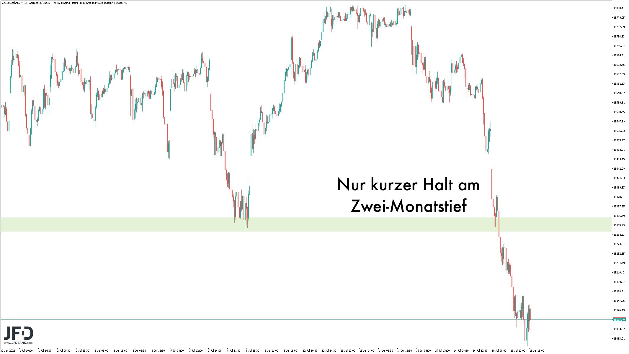 Dominiert-das-größere-Signal-im-DAX-heute-weiter-Kommentar-JFD-Bank-GodmodeTrader.de-4