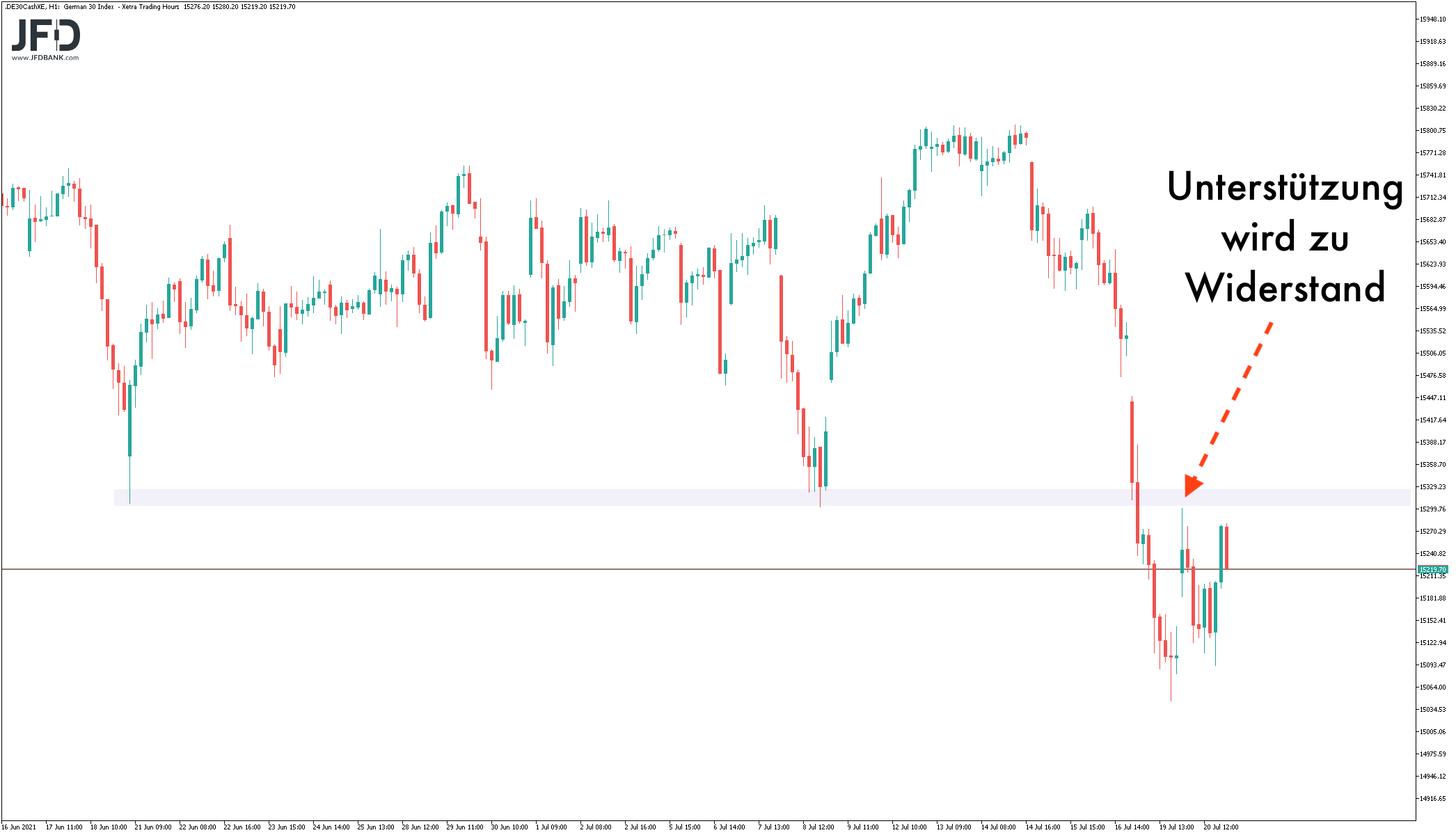 EZB-Sitzung-im-DAX-voraus-Auf-diese-Marken-achten-Trader-Kommentar-JFD-Bank-GodmodeTrader.de-1