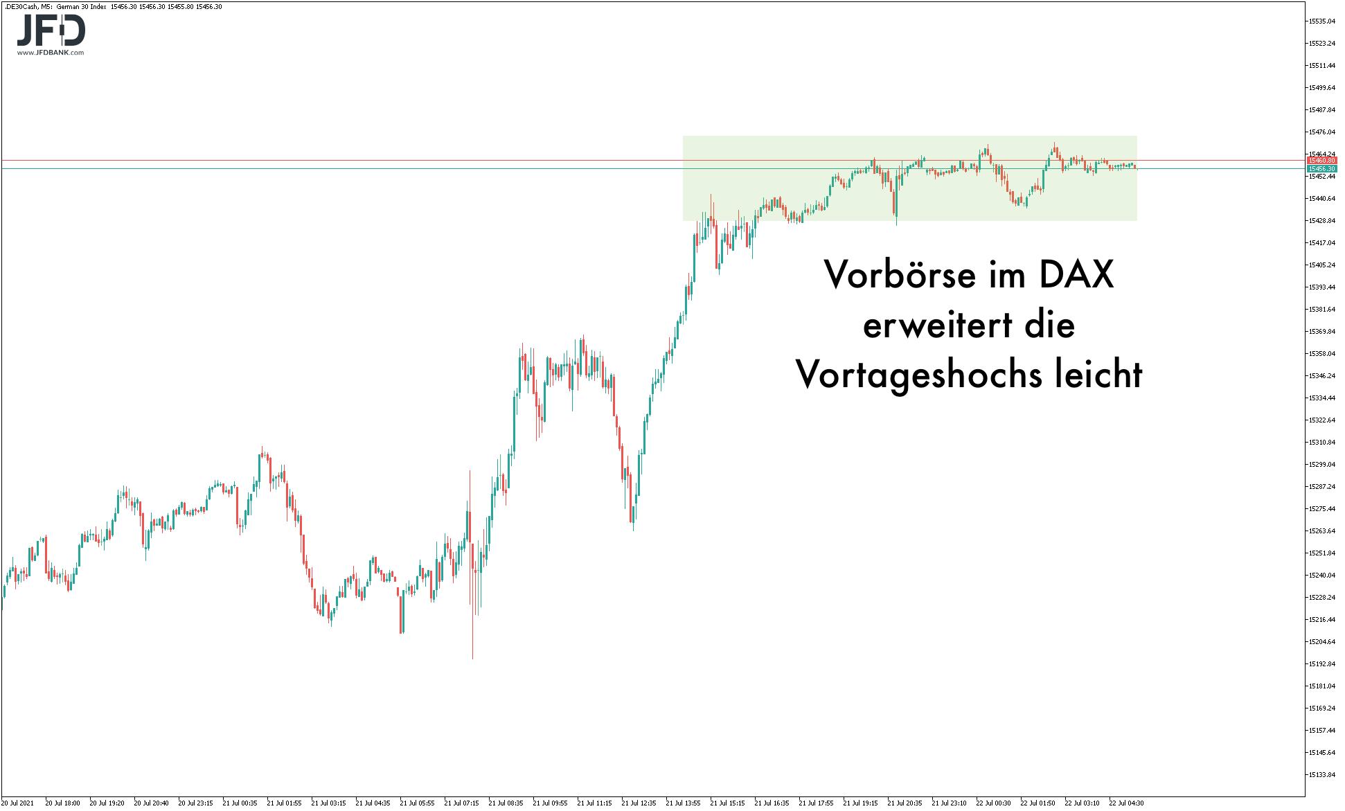 EZB-Sitzung-im-DAX-voraus-Auf-diese-Marken-achten-Trader-Kommentar-JFD-Bank-GodmodeTrader.de-8
