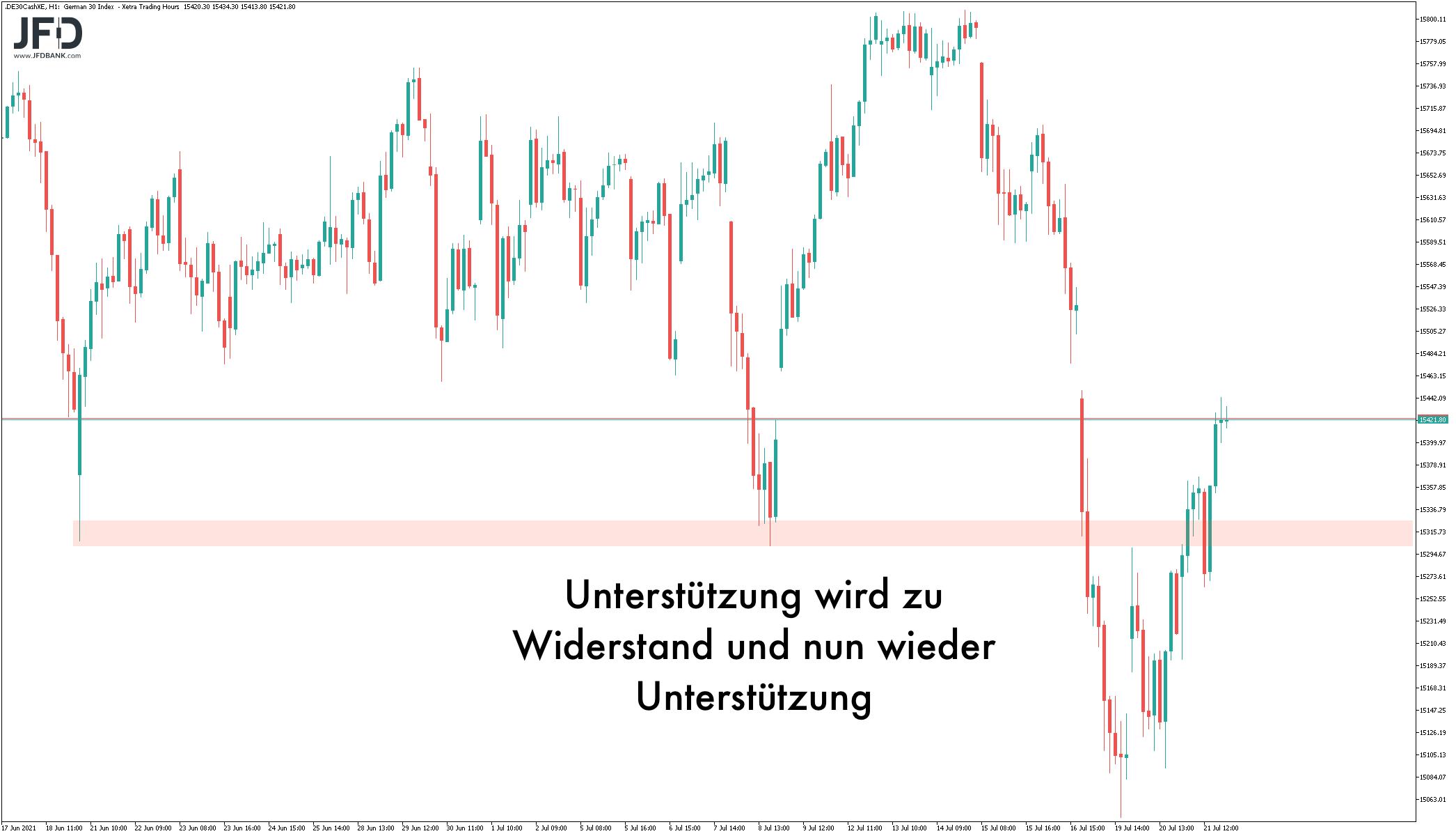 EZB-Sitzung-im-DAX-voraus-Auf-diese-Marken-achten-Trader-Kommentar-JFD-Bank-GodmodeTrader.de-2