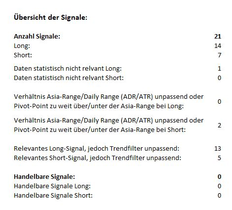 Morning-Briefing-ForexBull-Gold-Silber-mit-Long-Setups-Chartanalyse-Marcus-Klebe-GodmodeTrader.de-1