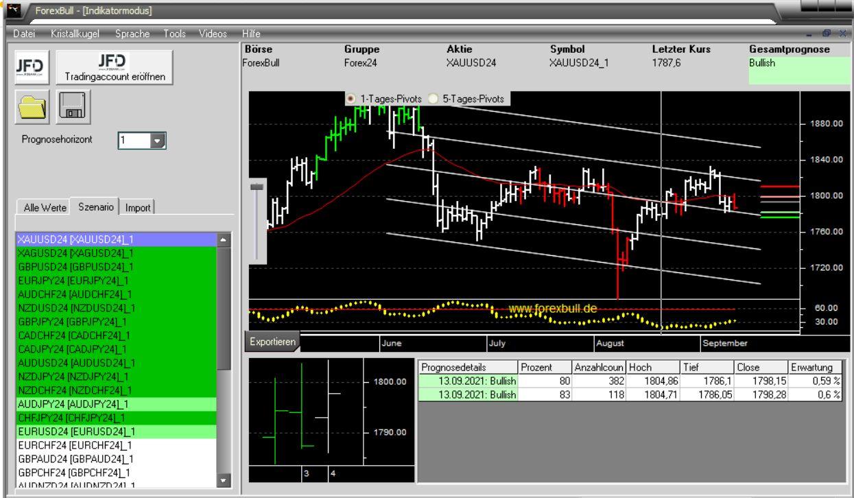 Morning-Briefing-ForexBull-Gold-Silber-mit-Long-Setups-Chartanalyse-Marcus-Klebe-GodmodeTrader.de-3