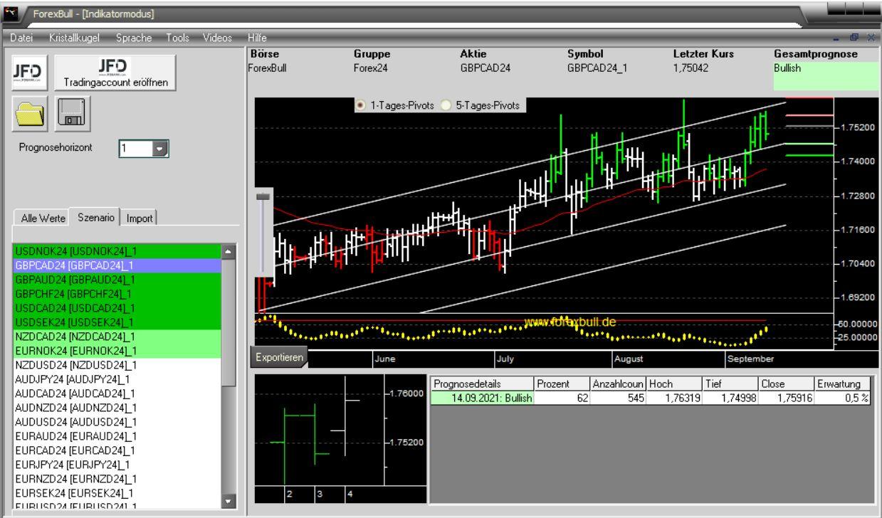 Morning-Briefing-ForexBull-Gold-mit-einem-Short-Setup-Chartanalyse-Marcus-Klebe-GodmodeTrader.de-3