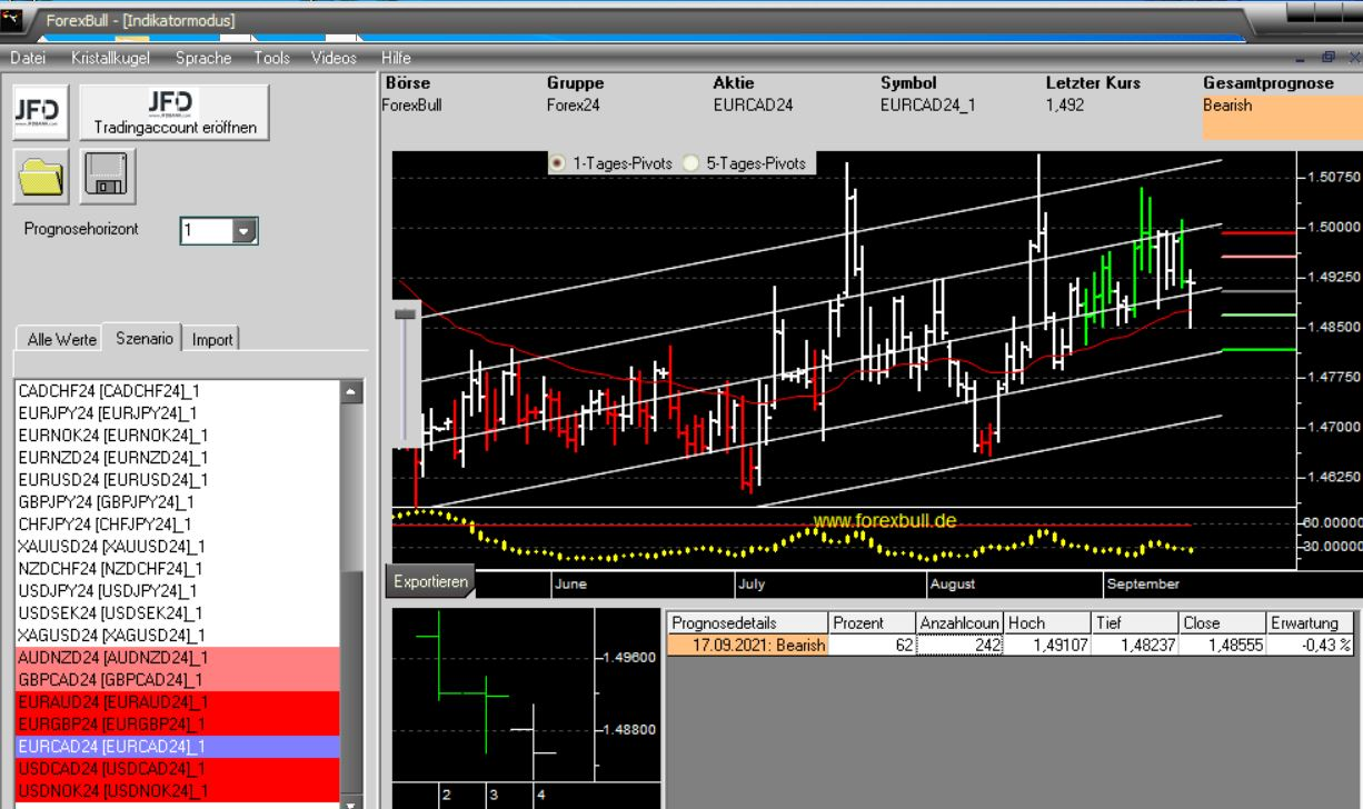 Morning-Briefing-ForexBull-EUR-GBP-und-EUR-CAD-mit-Short-Setups-Chartanalyse-Marcus-Klebe-GodmodeTrader.de-3