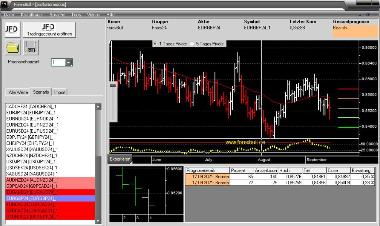 Morning-Briefing-ForexBull-EUR-GBP-und-EUR-CAD-mit-Short-Setups-Chartanalyse-Marcus-Klebe-GodmodeTrader.de-4