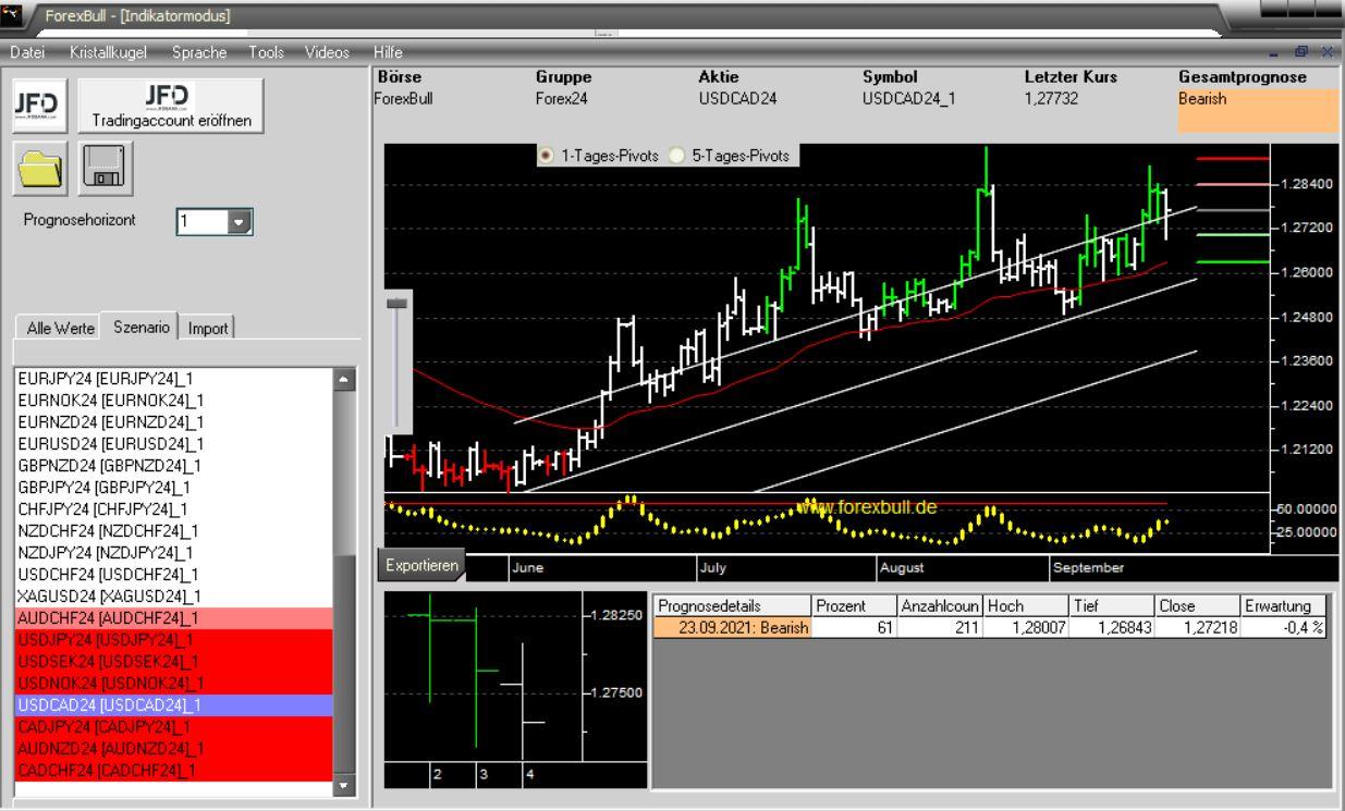 Morning-Briefing-ForexBull-USD-CAD-Loonie-mit-einem-Short-Setup-Chartanalyse-Marcus-Klebe-GodmodeTrader.de-3