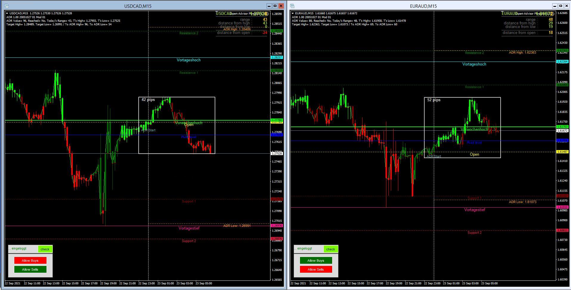 Morning-Briefing-ForexBull-USD-CAD-Loonie-mit-einem-Short-Setup-Chartanalyse-Marcus-Klebe-GodmodeTrader.de-2