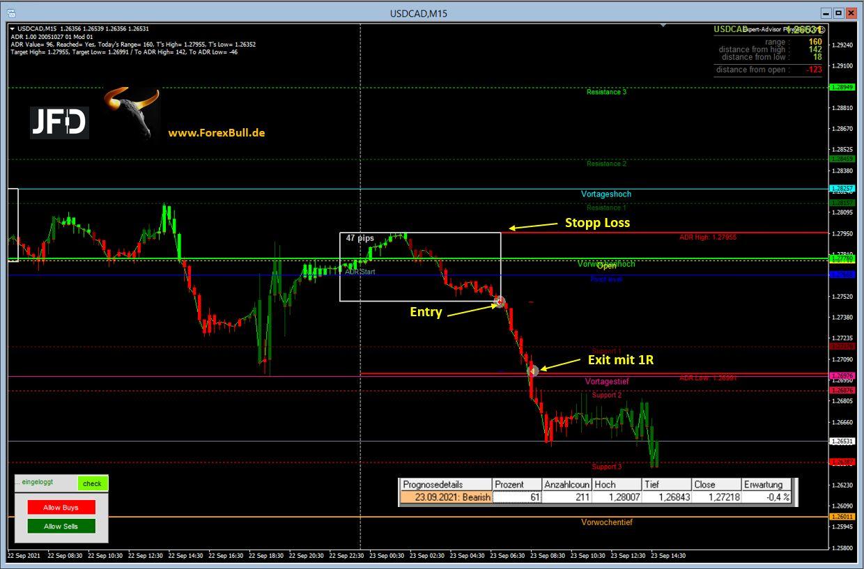 USD-CAD-Loonie-erreicht-ohne-Umwege-das-Ziel-Chartanalyse-Marcus-Klebe-GodmodeTrader.de-1