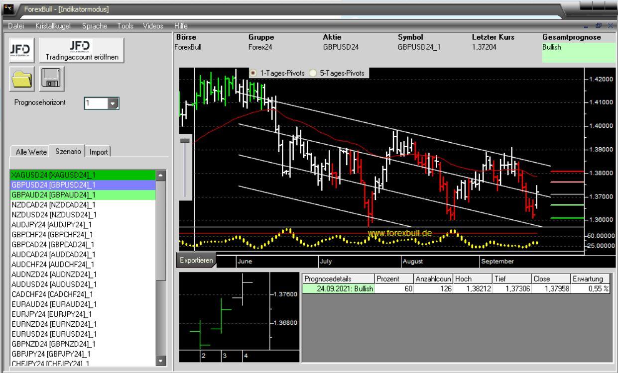 Morning-Briefing-ForexBull-GBP-USD-Cable-mit-einem-Long-Setup-Chartanalyse-Marcus-Klebe-GodmodeTrader.de-3