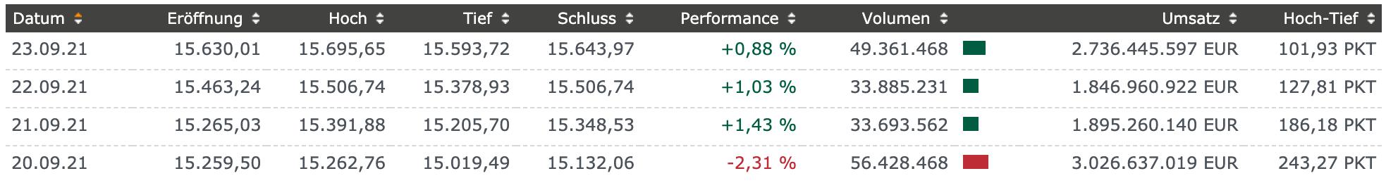 Rebound-trifft-im-DAX-auf-die-15-700-Punkte-im-Chart-Kommentar-Marcus-Klebe-GodmodeTrader.de-3