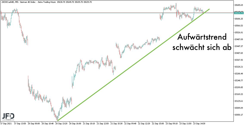 Rebound-trifft-im-DAX-auf-die-15-700-Punkte-im-Chart-Kommentar-Marcus-Klebe-GodmodeTrader.de-2