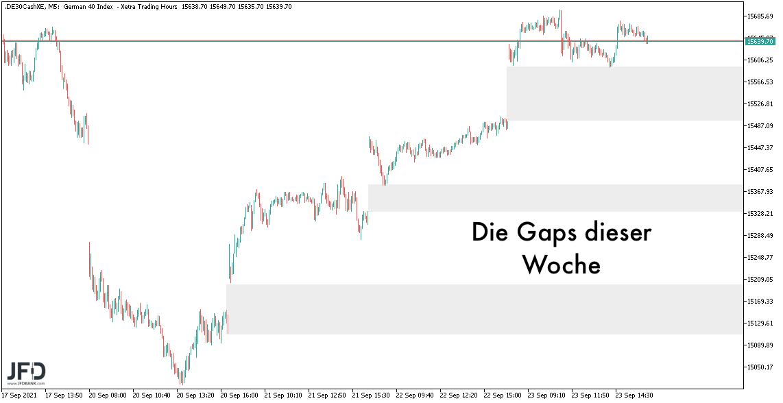 Rebound-trifft-im-DAX-auf-die-15-700-Punkte-im-Chart-Kommentar-Marcus-Klebe-GodmodeTrader.de-1