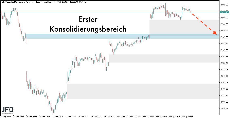 Rebound-trifft-im-DAX-auf-die-15-700-Punkte-im-Chart-Kommentar-Marcus-Klebe-GodmodeTrader.de-8