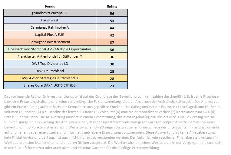 DAX-ETF-verliert-in-diesem-Fonds-Ranking-Kommentar-Jakob-Penndorf-GodmodeTrader.de-5