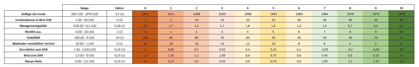DAX-ETF-verliert-in-diesem-Fonds-Ranking-Kommentar-Jakob-Penndorf-GodmodeTrader.de-2