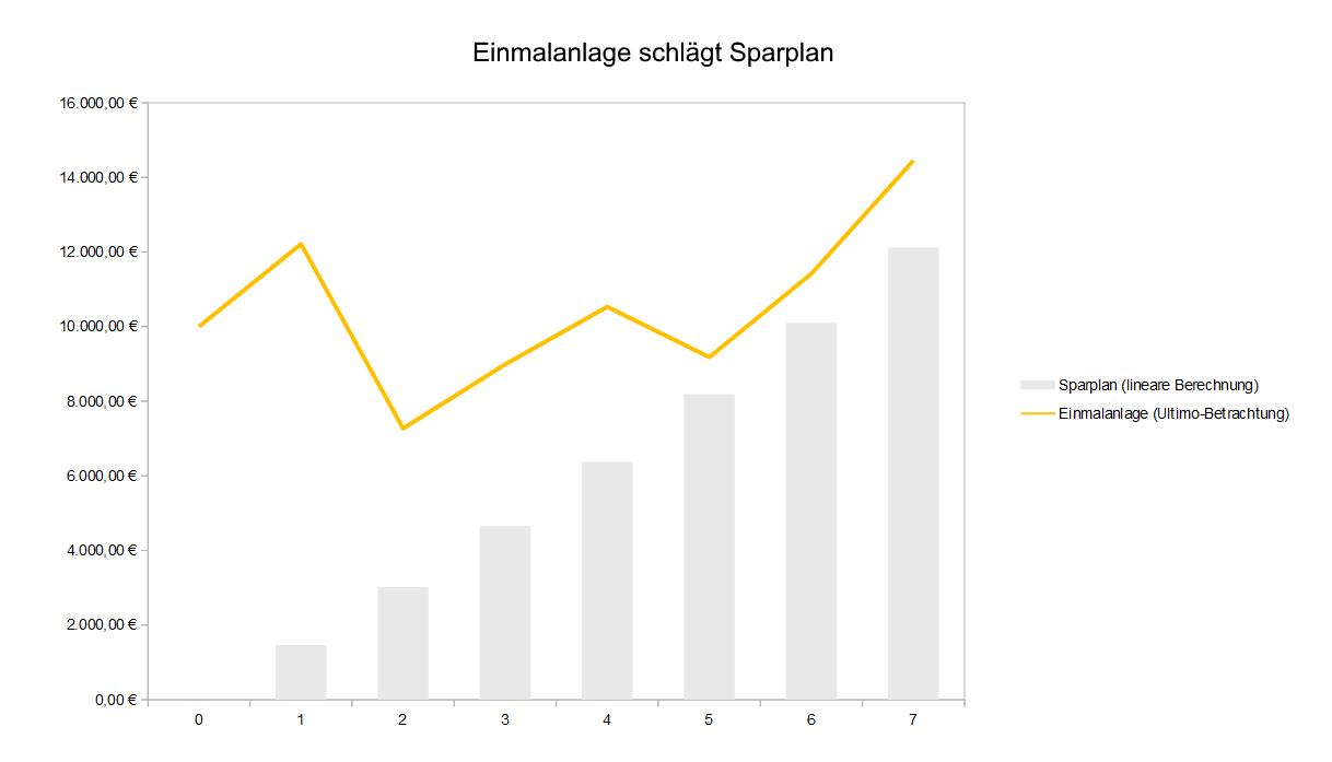 Die-richtige-Entscheidung-Einmalanlage-oder-Sparplan-Kommentar-Jakob-Penndorf-GodmodeTrader.de-3
