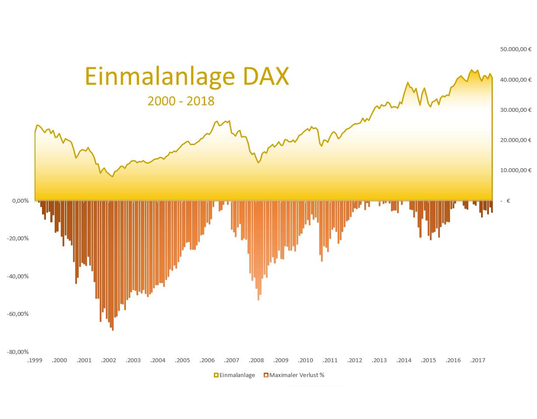 ETF-Simulation-Sparplan-oder-Einmalanlage-Kommentar-Jakob-Penndorf-GodmodeTrader.de-2