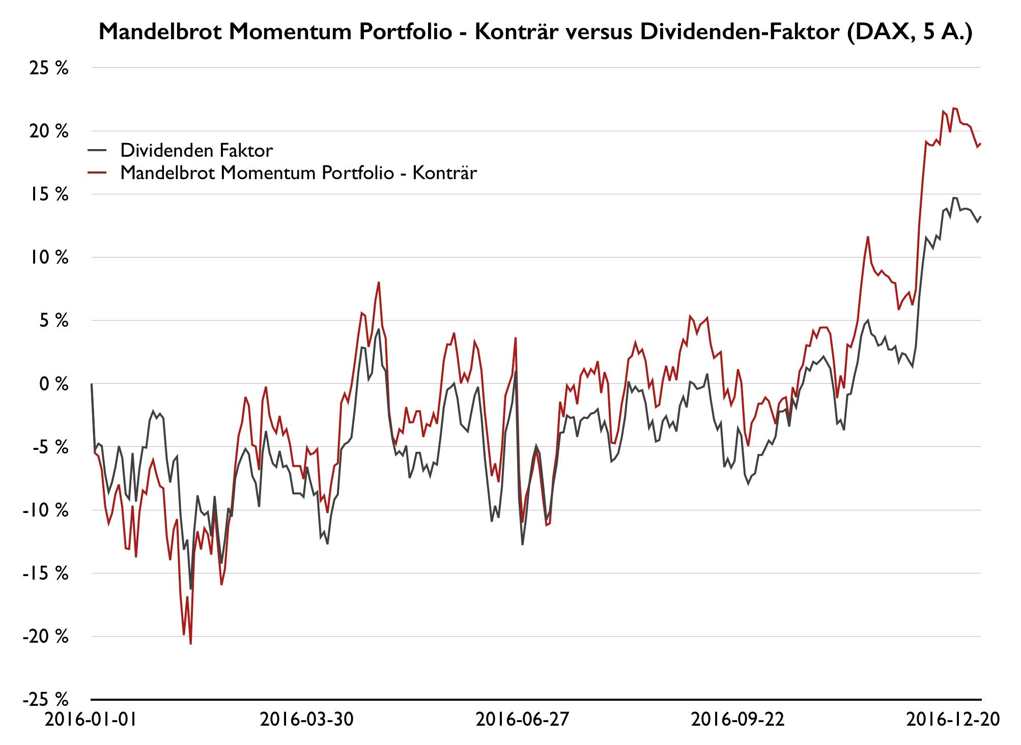 Höhere-Renditen-mit-Momentum-Strategien-Kommentar-Wilhelm-Berghorn-GodmodeTrader.de-1