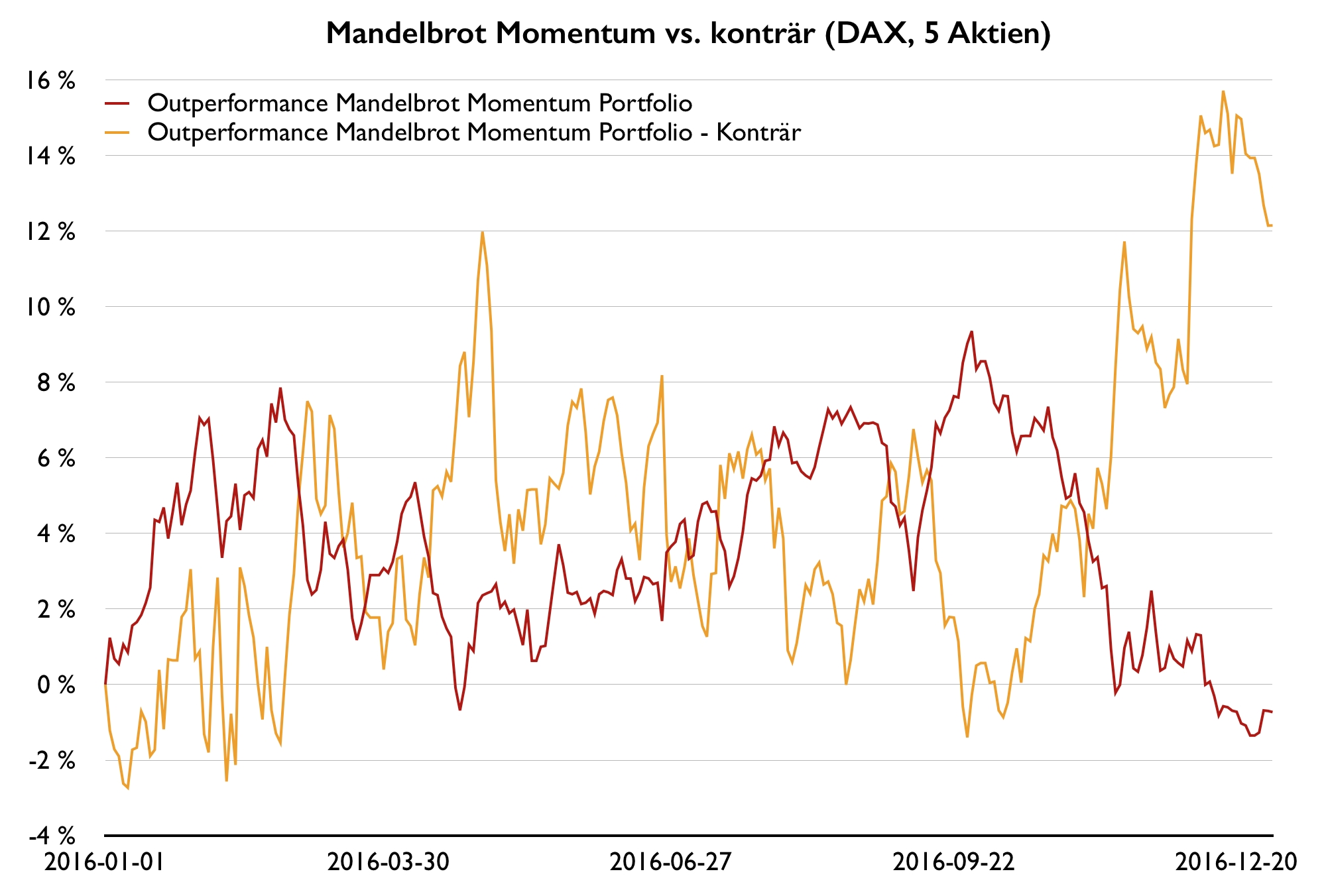 Höhere-Renditen-mit-Momentum-Strategien-Kommentar-Wilhelm-Berghorn-GodmodeTrader.de-2