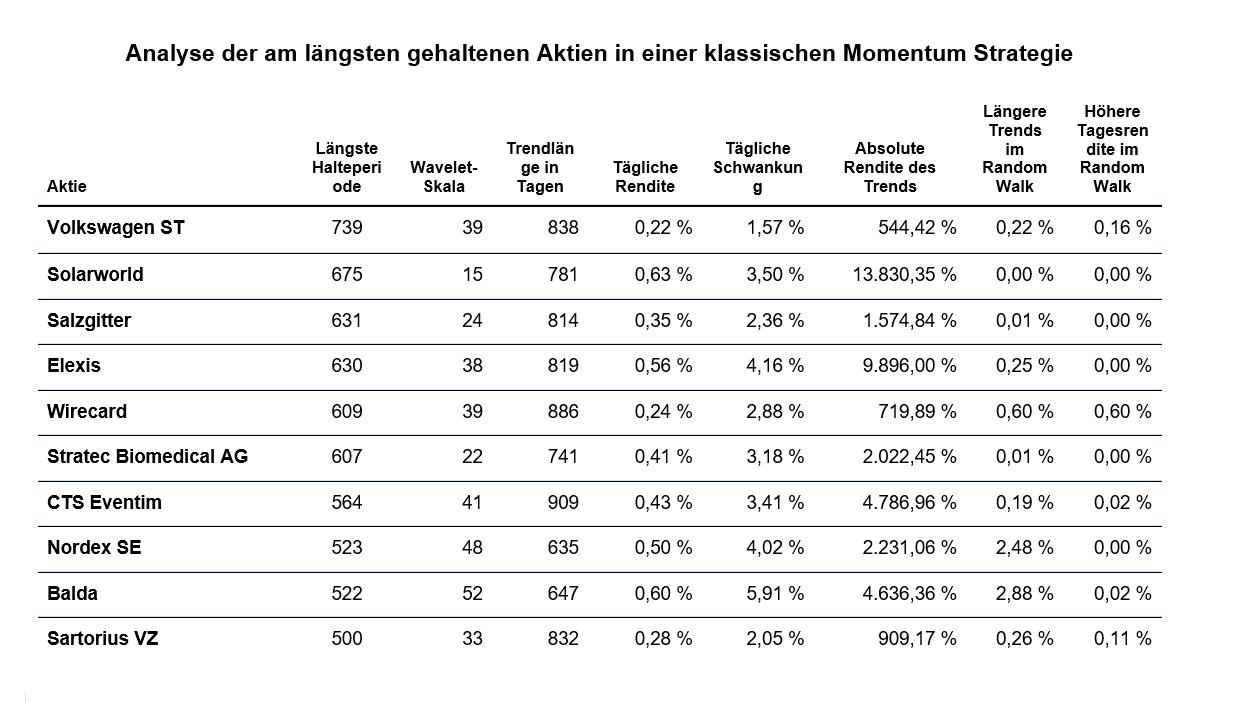 Momentum-Das-Langzeitgedächtnis-des-Marktes-Kommentar-Wilhelm-Berghorn-GodmodeTrader.de-2