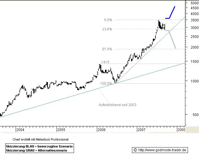 BLEI-Konsolidierung-auf-sehr-hohem-Niveau-Chartanalyse-Alexander-Paulus-GodmodeTrader.de-1
