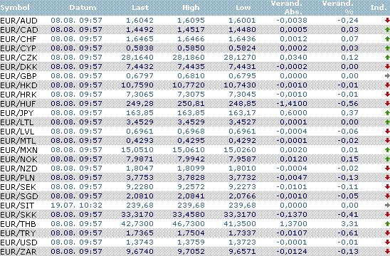Aktuelle Devisenkursnotierungen Godmodetrader