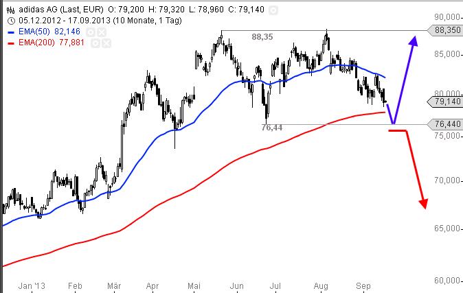 adidas-Entscheidung-bei-76-44-Euro-Alexander-Paulus-GodmodeTrader.de-Chart1