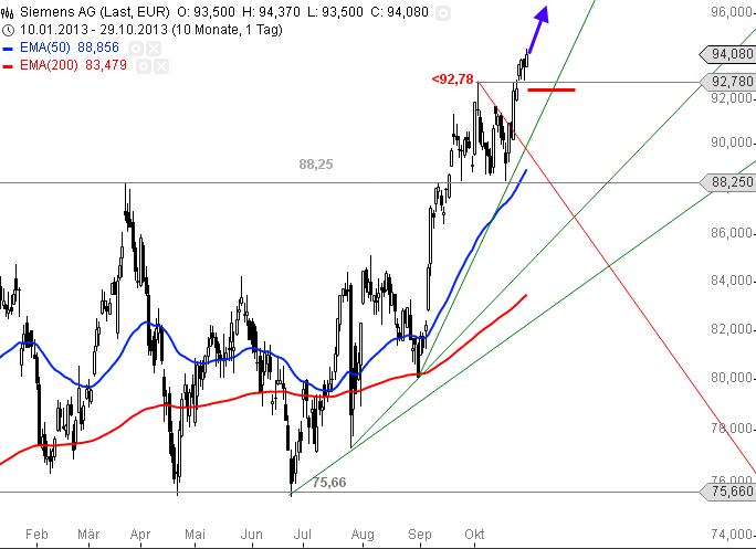Siemens-Aktie-setzt-sich-nach-oben-ab-Chartanalyse-Alexander-Paulus-GodmodeTrader.de-1