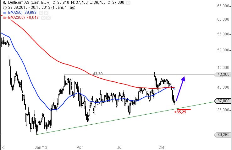 Delticom-Neue-Tradingchance-Chartanalyse-Alexander-Paulus-GodmodeTrader.de-1
