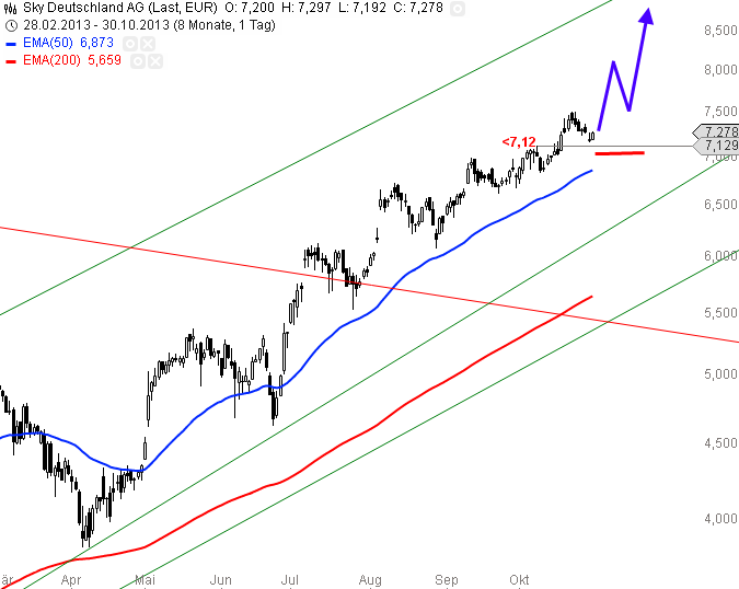 Sky-Tradingchance-Chartanalyse-Alexander-Paulus-GodmodeTrader.de-1