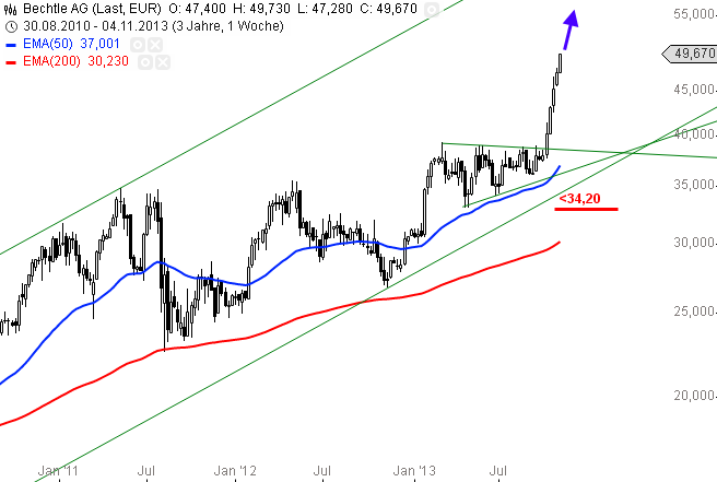 Bechtle-Aktienkurs-geht-durch-die-Decke-Chartanalyse-Alexander-Paulus-GodmodeTrader.de-1