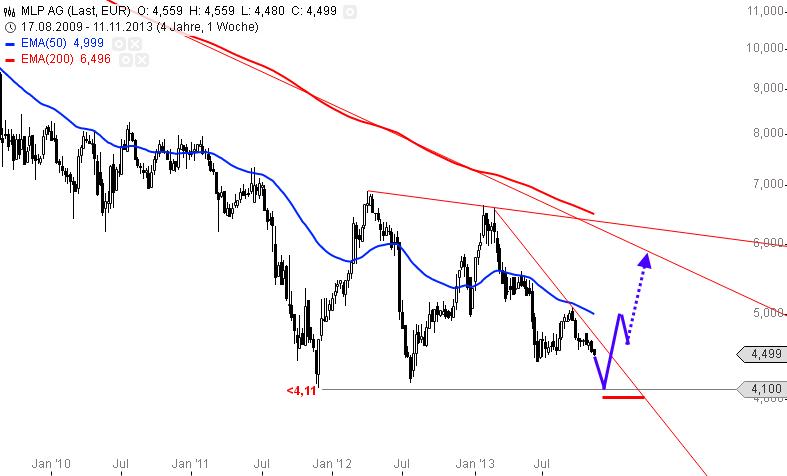 MLP-Bald-einen-Trade-wert-Chartanalyse-Alexander-Paulus-GodmodeTrader.de-1