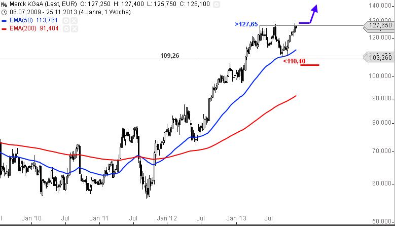 Merck-KGaA-Diese-Marken-sind-für-Anleger-wichtig-Chartanalyse-Alexander-Paulus-GodmodeTrader.de-1