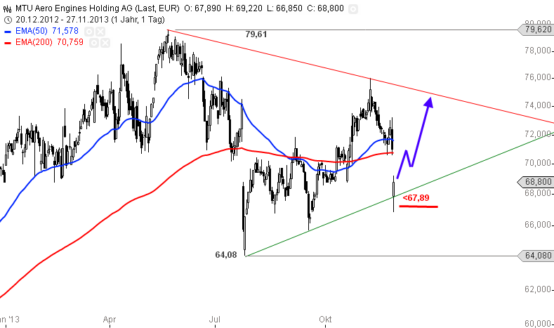 MTU-Einbruch-als-Tradingchance-Chartanalyse-Alexander-Paulus-GodmodeTrader.de-1