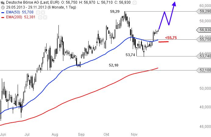 Deutsche-Börse-Da-ist-noch-reichlich-Platz-nach-oben-Chartanalyse-Alexander-Paulus-GodmodeTrader.de-1