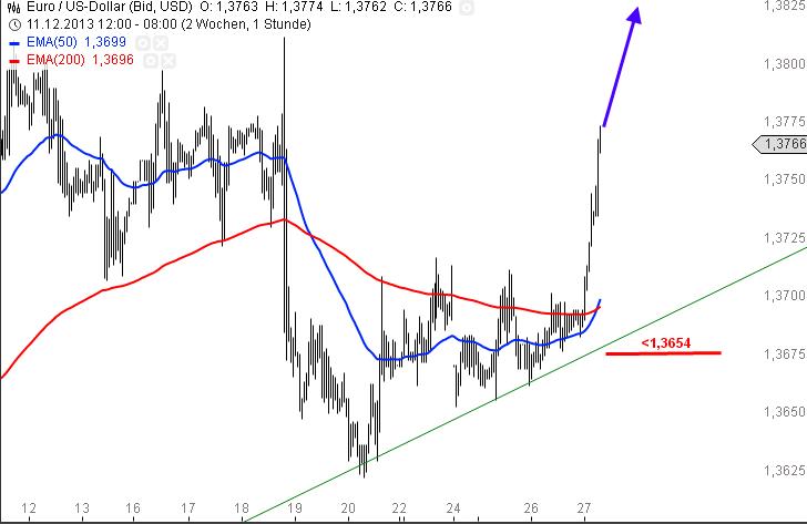 EUR-USD-Bullen-greifen-wieder-zu-Chartanalyse-Alexander-Paulus-GodmodeTrader.de-1